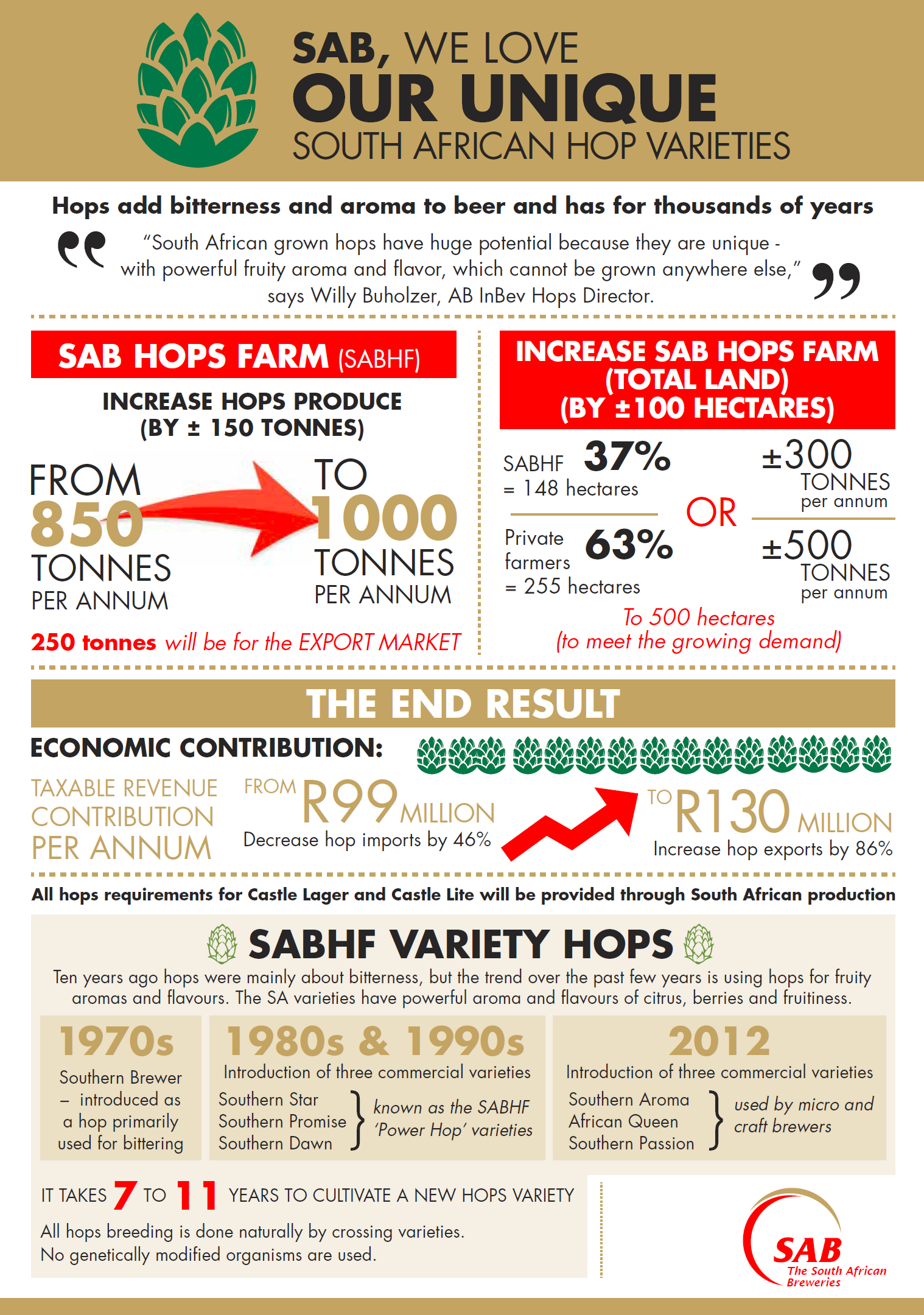 SAB Agriculture Hop Infographic (1)
