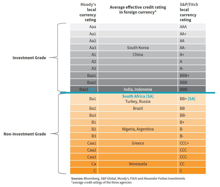 AF - credit quality & investment grades for emerging markets