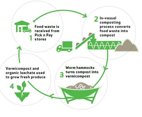 PnP-Cicular food economic- The Future of excess food